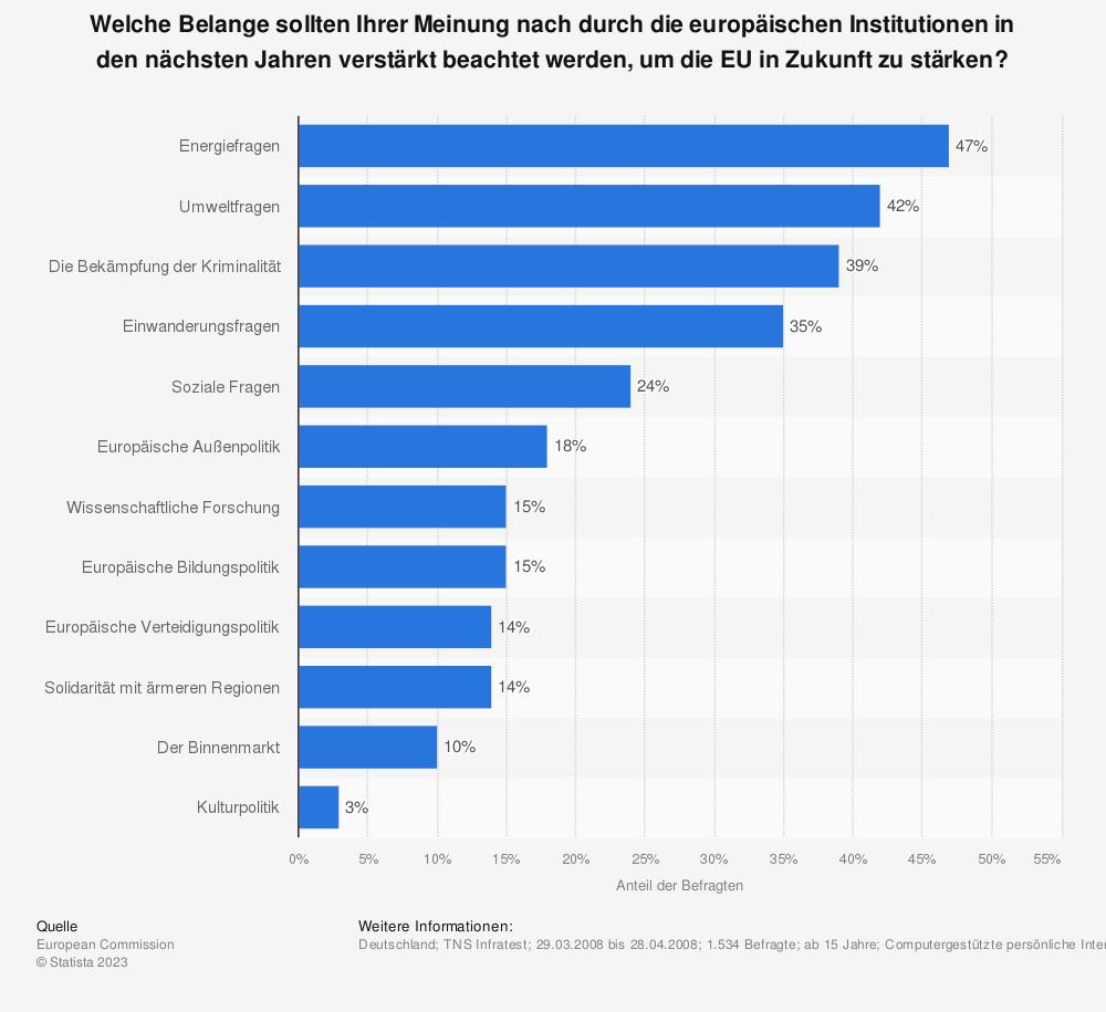 Statistik: Welche Belange sollten Ihrer Meinung nach durch die europäischen Institutionen in den nächsten Jahren verstärkt beachtet werden, um die EU in Zukunft zu stärken?  | Statista