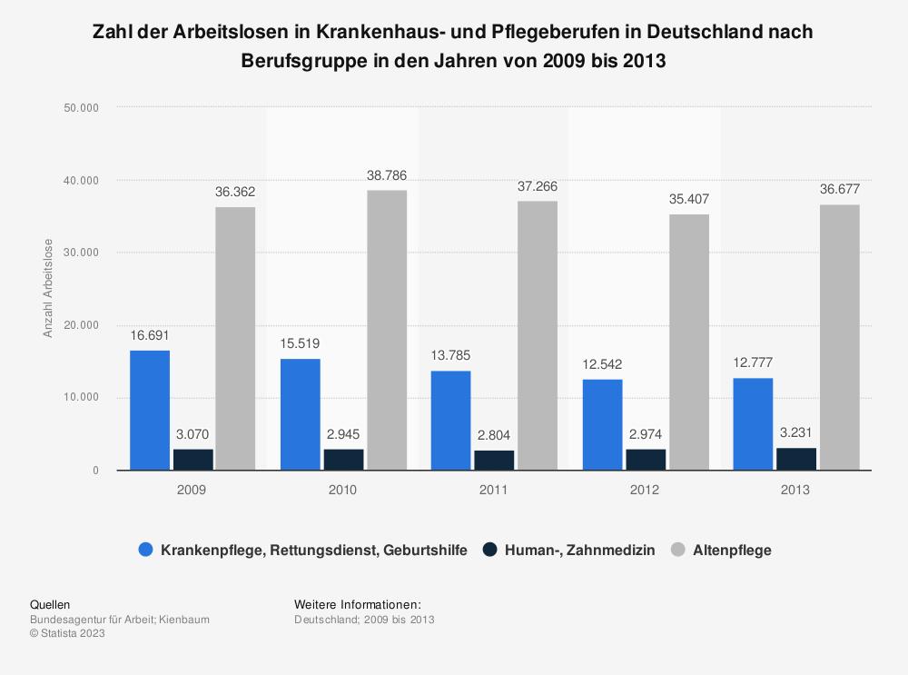 Statistik: Zahl der Arbeitslosen in Krankenhaus- und Pflegeberufen in Deutschland nach Berufsgruppe in den Jahren von 2009 bis 2013 | Statista