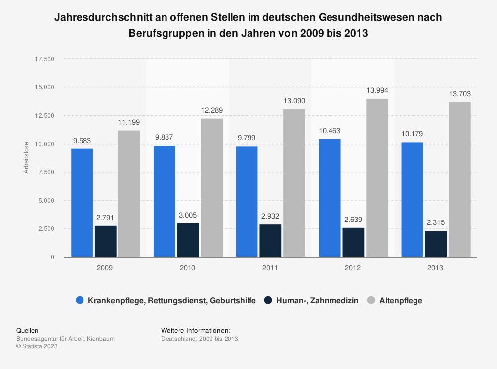 Statistik: Jahresdurchschnitt an offenen Stellen im deutschen Gesundheitswesen nach Berufsgruppen in den Jahren von 2009 bis 2013 | Statista