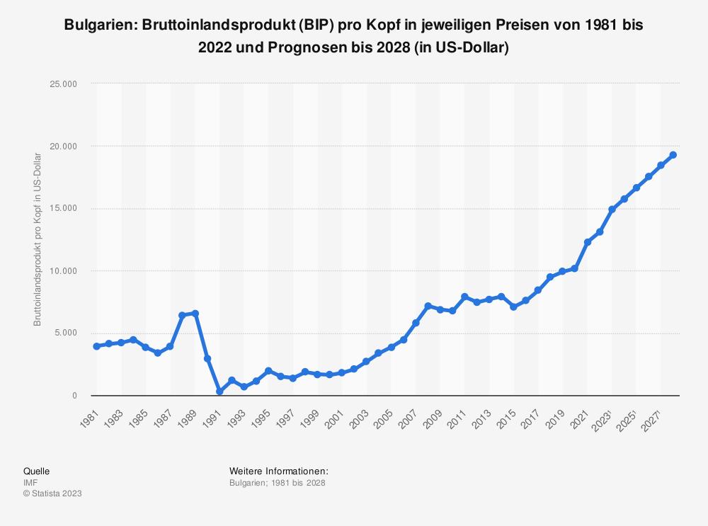 Statistik: Bulgarien: Bruttoinlandsprodukt (BIP) pro Kopf in jeweiligen Preisen von 1980 bis 2019 und Prognosen bis 2025 (in US-Dollar) | Statista