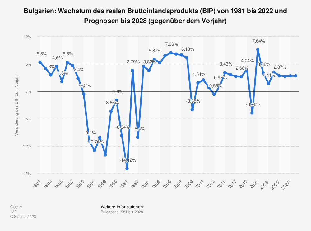 Statistik: Bulgarien: Wachstum des realen Bruttoinlandsprodukts (BIP) von 1980 bis 2019 und Prognosen bis 2026 (gegenüber dem Vorjahr) | Statista