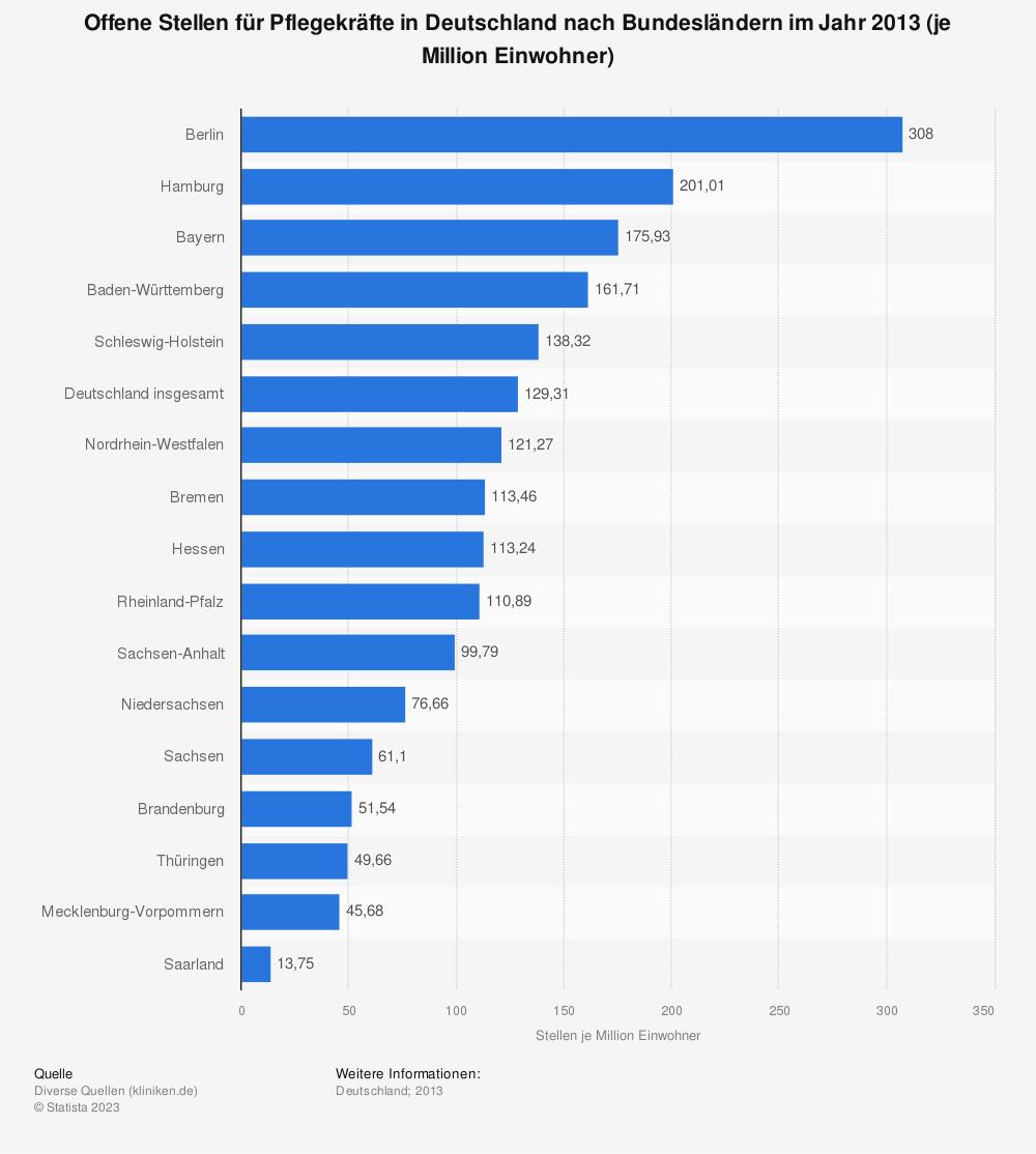 Statistik: Offene Stellen für Pflegekräfte in Deutschland nach Bundesländern im Jahr 2013 (je Million Einwohner) | Statista