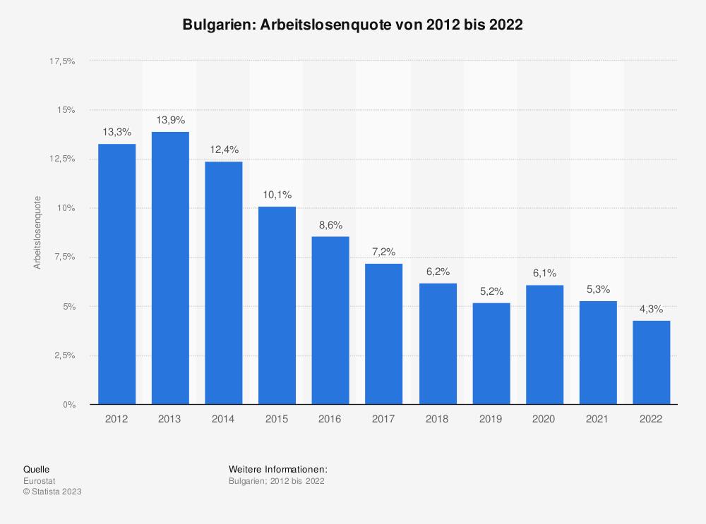 Statistik: Bulgarien: Arbeitslosenquote von 2008 bis 2018 | Statista