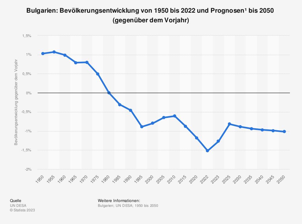 Statistik: Bulgarien: Bevölkerungsentwicklung von 2008 bis 2018 (gegenüber dem Vorjahr) | Statista