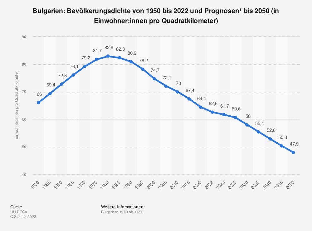 Statistik: Bulgarien: Bevölkerungsdichte von 2008 bis 2018 (in Einwohner pro Quadratkilometer) | Statista