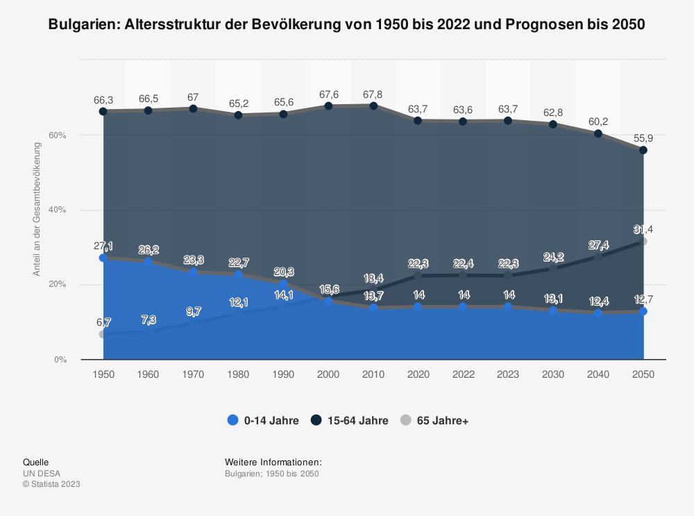 Statistik: Bulgarien: Altersstruktur von 2010 bis 2020 | Statista