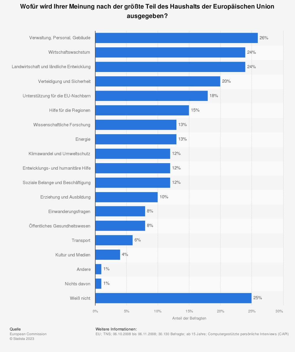 Statistik: Wofür wird Ihrer Meinung nach der größte Teil des Haushalts der Europäischen Union ausgegeben? | Statista