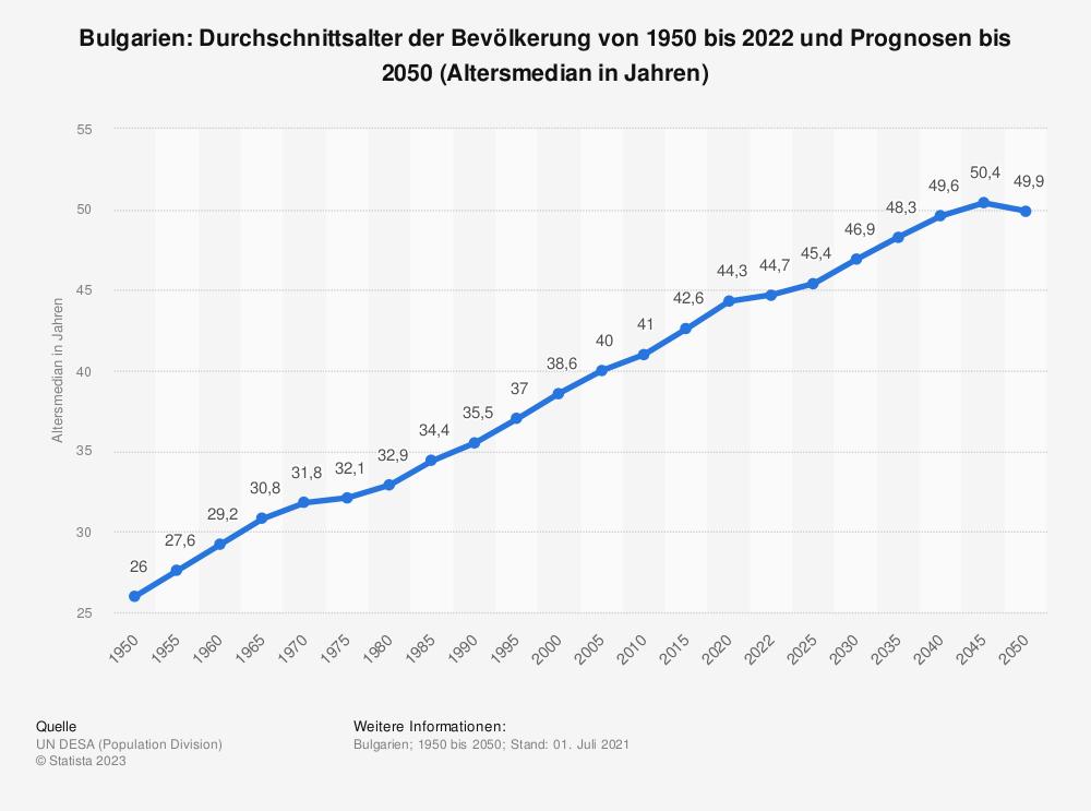 Statistik: Bulgarien: Durchschnittsalter der Bevölkerung von 1950 bis 2020 und Prognosen bis 2050 (Altersmedian in Jahren) | Statista
