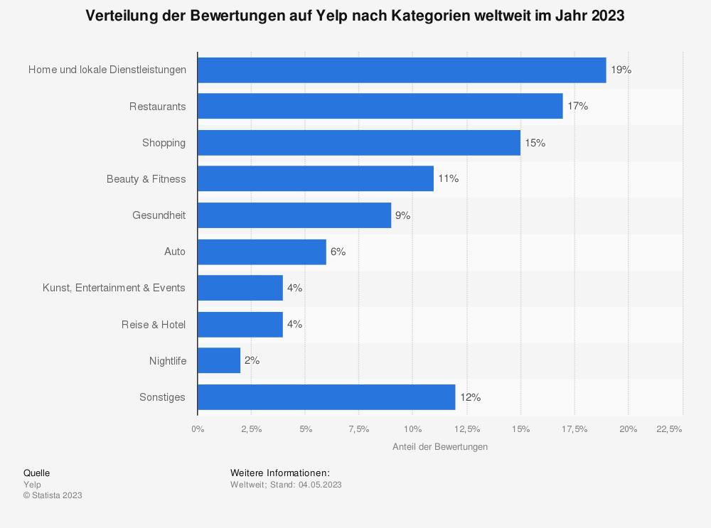 Statistik: Verteilung der Bewertungen auf Yelp nach Kategorien weltweit im Jahr 2019 | Statista