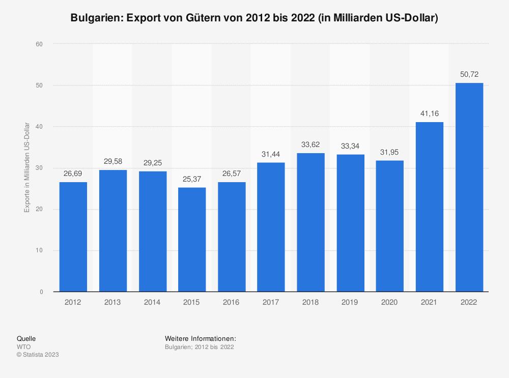 Statistik: Bulgarien: Export von Gütern von 2008 bis 2018 (in Milliarden US-Dollar) | Statista