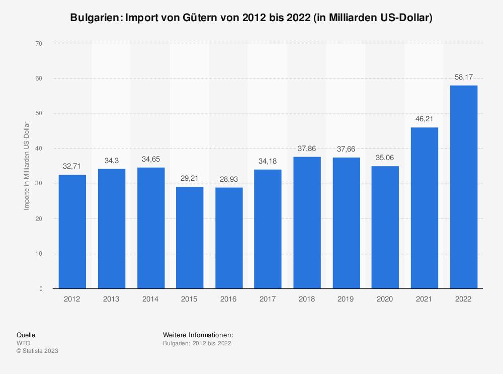 Statistik: Bulgarien: Import von Gütern von 2008 bis 2018 (in Milliarden US-Dollar) | Statista