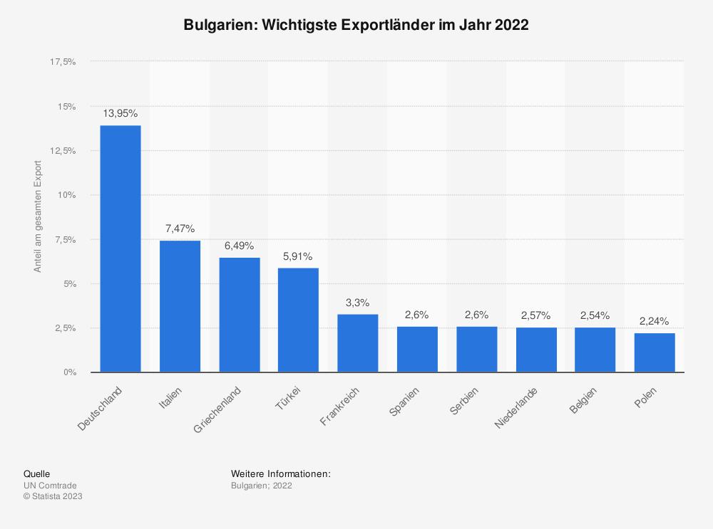 Statistik: Bulgarien: Wichtigste Exportländer im Jahr 2017 | Statista