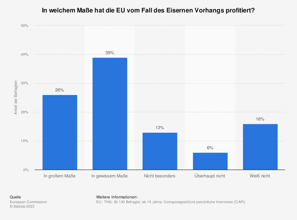 Statistik: In welchem Maße hat die EU vom Fall des Eisernen Vorhangs profitiert? | Statista