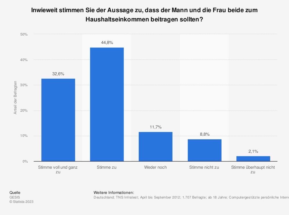 Statistik: Inwieweit stimmen Sie der Aussage zu, dass der Mann und die Frau beide zum Haushaltseinkommen beitragen sollten? | Statista