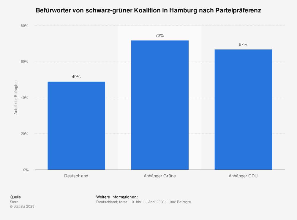 Statistik: Befürworter von schwarz-grüner Koalition in Hamburg nach Parteipräferenz | Statista