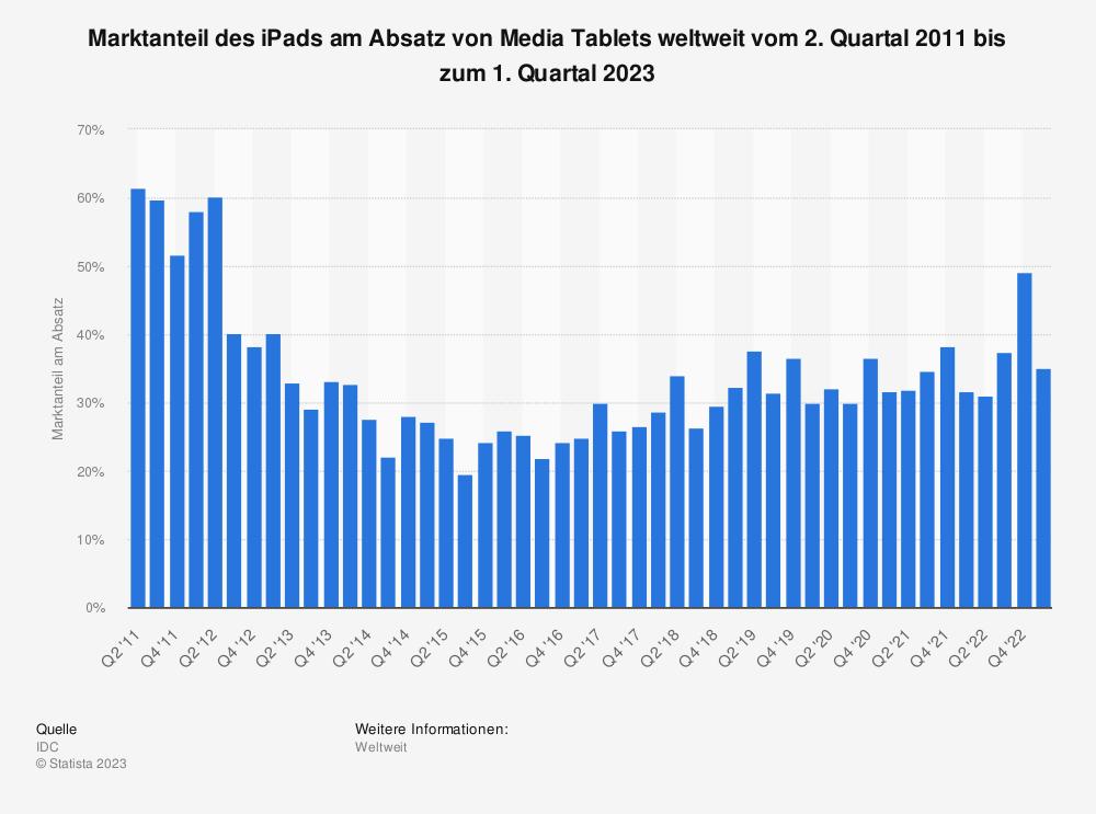 Statistik: Marktanteil des Apple iPad am Absatz von Media Tablets weltweit vom 2. Quartal 2011 bis zum 1. Quartal 2015 | Statista