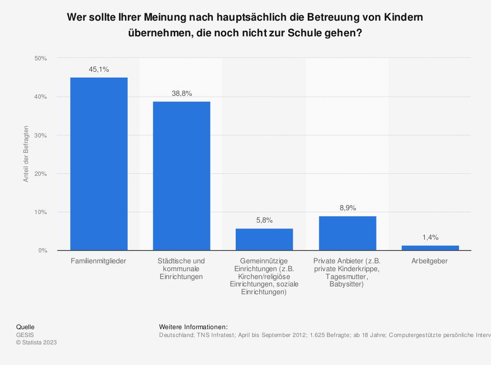 Statistik: Wer sollte Ihrer Meinung nach hauptsächlich die Betreuung von Kindern übernehmen, die noch nicht zur Schule gehen? | Statista