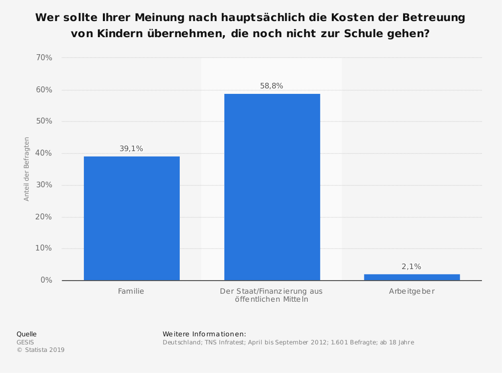 Statistik: Wer sollte Ihrer Meinung nach hauptsächlich die Kosten der Betreuung von Kindern übernehmen, die noch nicht zur Schule gehen? | Statista