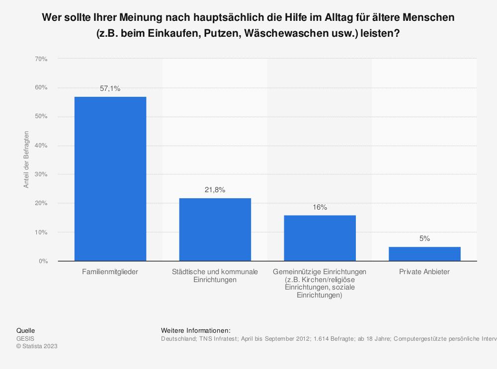 Statistik: Wer sollte Ihrer Meinung nach hauptsächlich die Hilfe im Alltag für ältere Menschen (z.B. beim Einkaufen, Putzen, Wäschewaschen usw.) leisten? | Statista