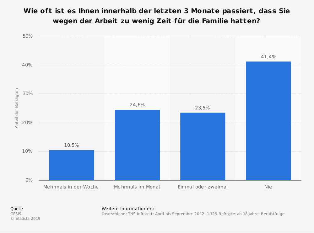 Statistik: Wie oft ist es Ihnen innerhalb der letzten 3 Monate passiert, dass Sie wegen der Arbeit zu wenig Zeit für die Familie hatten? | Statista