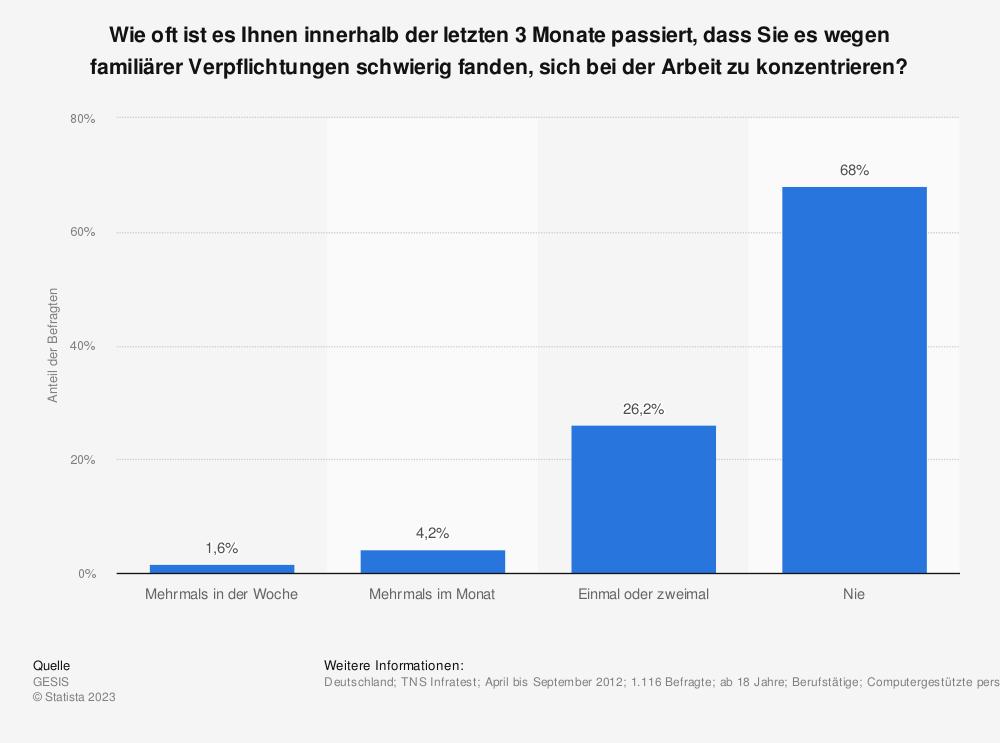 Statistik: Wie oft ist es Ihnen innerhalb der letzten 3 Monate passiert, dass Sie es wegen familiärer Verpflichtungen schwierig fanden, sich bei der Arbeit zu konzentrieren? | Statista