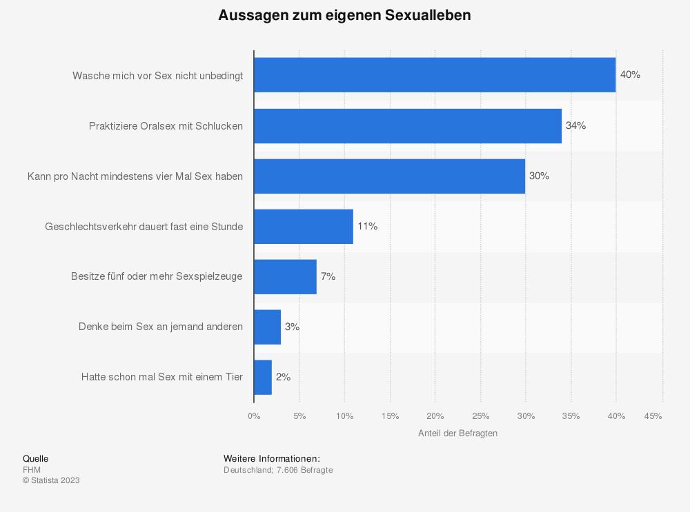 Statistik: Aussagen zum eigenen Sexualleben | Statista