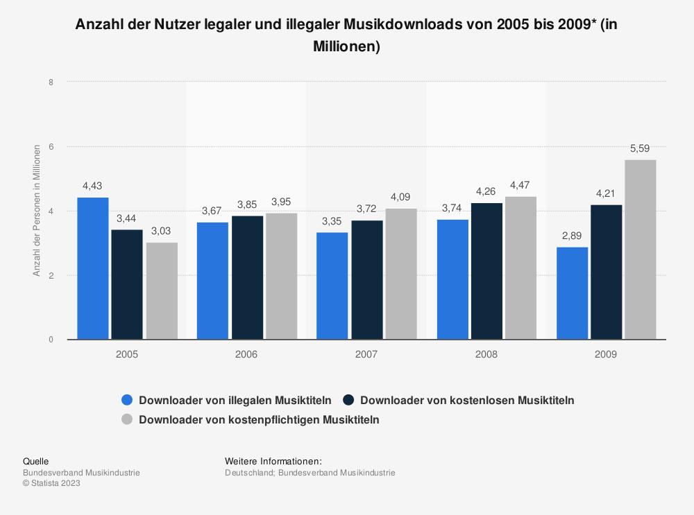Statistik: Anzahl der Nutzer legaler und illegaler Musikdownloads von 2005 bis 2009* (in Millionen) | Statista