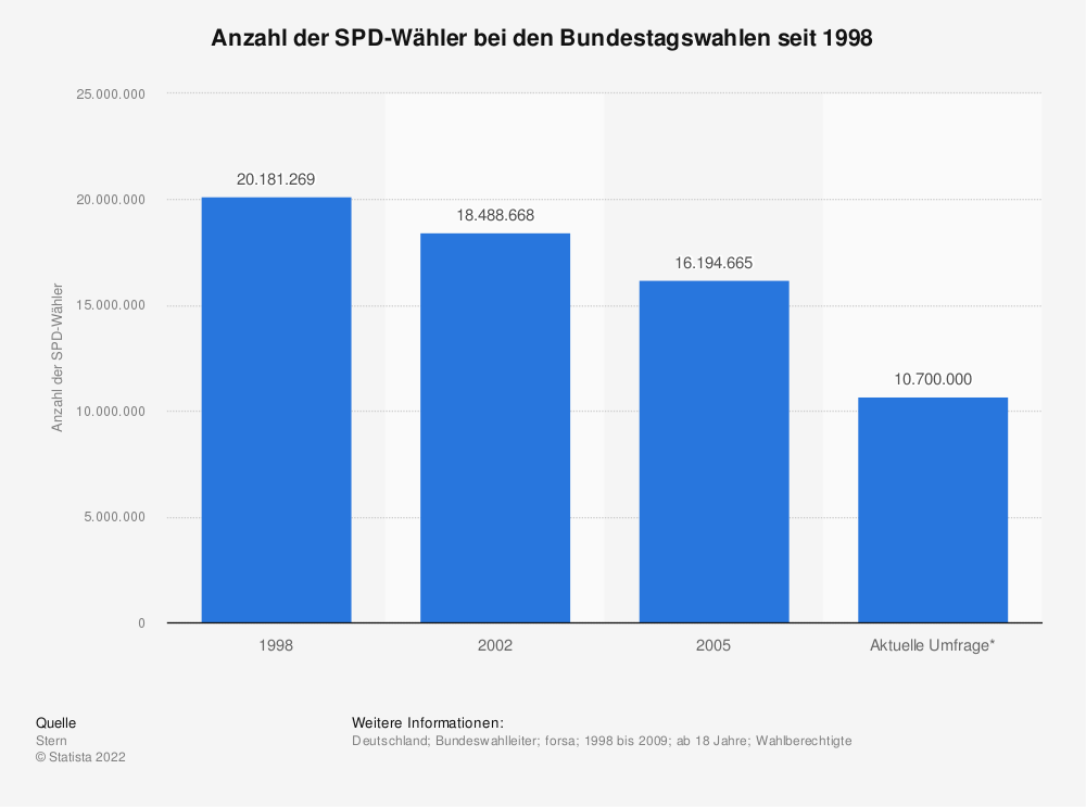 Statistik: Anzahl der SPD-Wähler bei den Bundestagswahlen seit 1998 | Statista