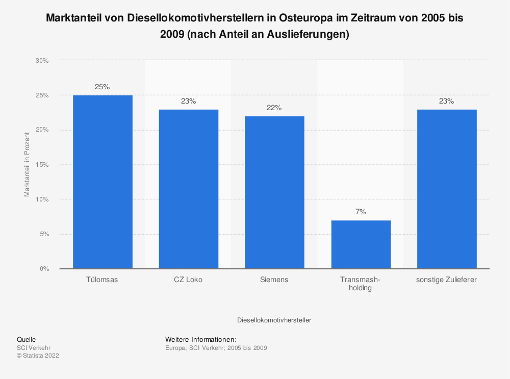 Statistik: Marktanteil von Diesellokomotivherstellern in Osteuropa im Zeitraum von 2005 bis 2009 (nach Anteil an Auslieferungen) | Statista