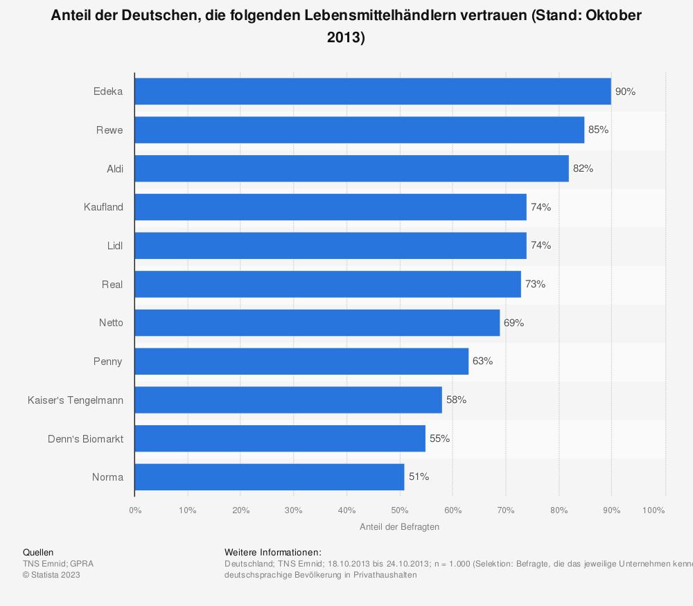 Statistik: Anteil der Deutschen, die folgenden Lebensmittelhändlern vertrauen (Stand: Oktober 2013)   Statista