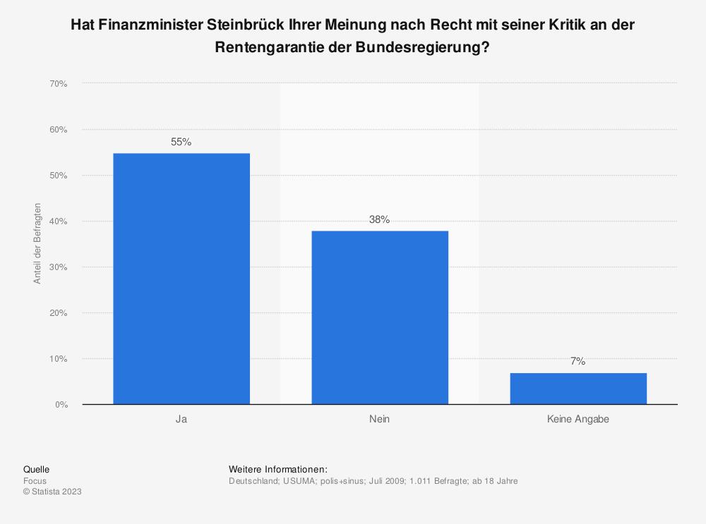 Statistik: Hat Finanzminister Steinbrück Ihrer Meinung nach Recht mit seiner Kritik an der Rentengarantie der Bundesregierung? | Statista