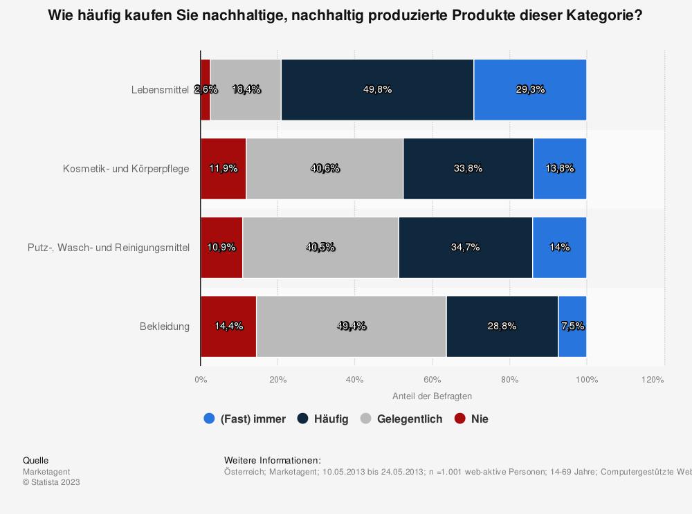 Statistik: Wie häufig kaufen Sie nachhaltige, nachhaltig produzierte Produkte dieser Kategorie? | Statista