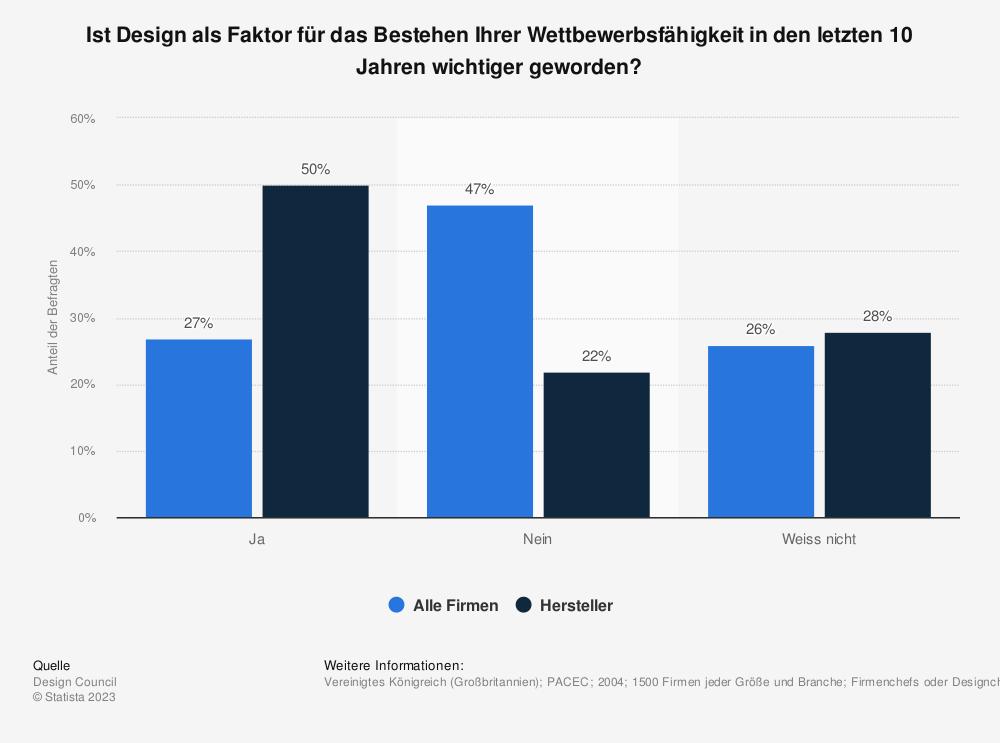 Statistik: Ist Design als Faktor für das Bestehen Ihrer Wettbewerbsfähigkeit in den letzten 10 Jahren wichtiger geworden?   Statista