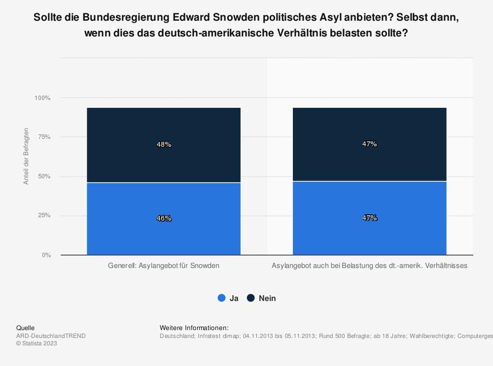 Statistik: Sollte die Bundesregierung Edward Snowden politisches Asyl anbieten? Selbst dann, wenn dies das deutsch-amerikanische Verhältnis belasten sollte? | Statista