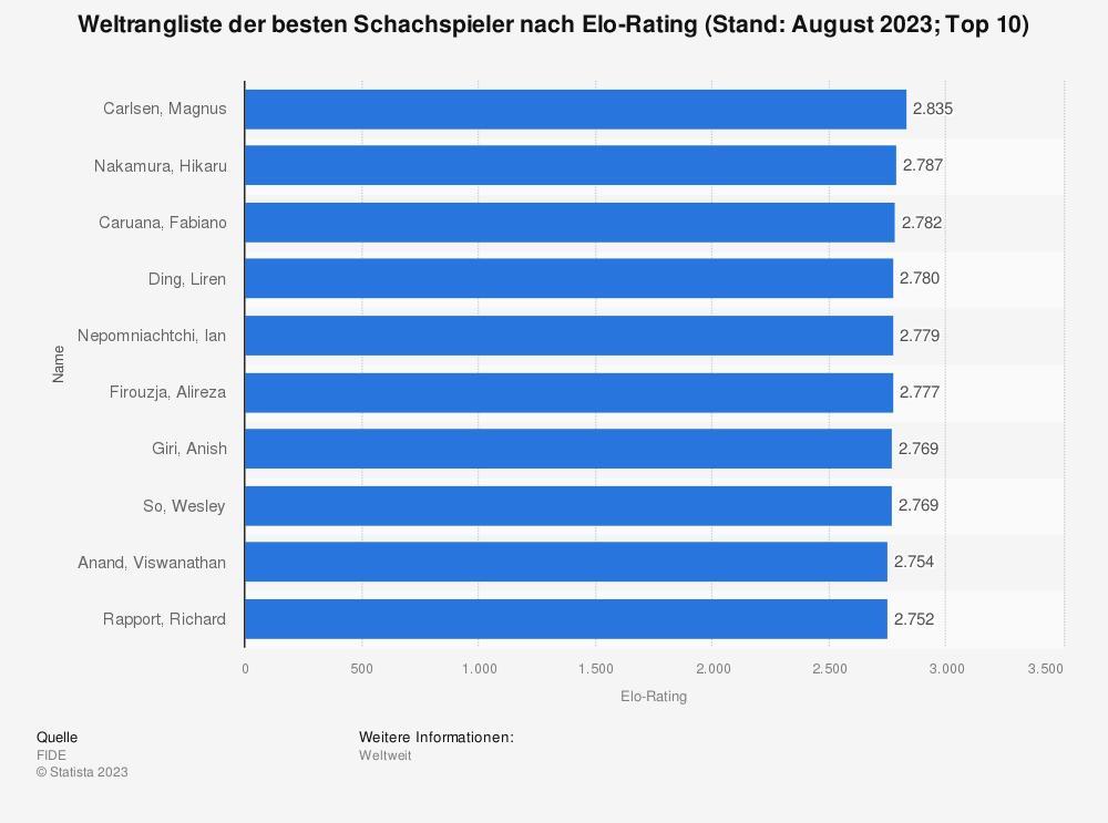 Statistik: Weltrangliste der besten Schachspieler nach Elo-Punkten (Stand: August 2019; Top 10) | Statista