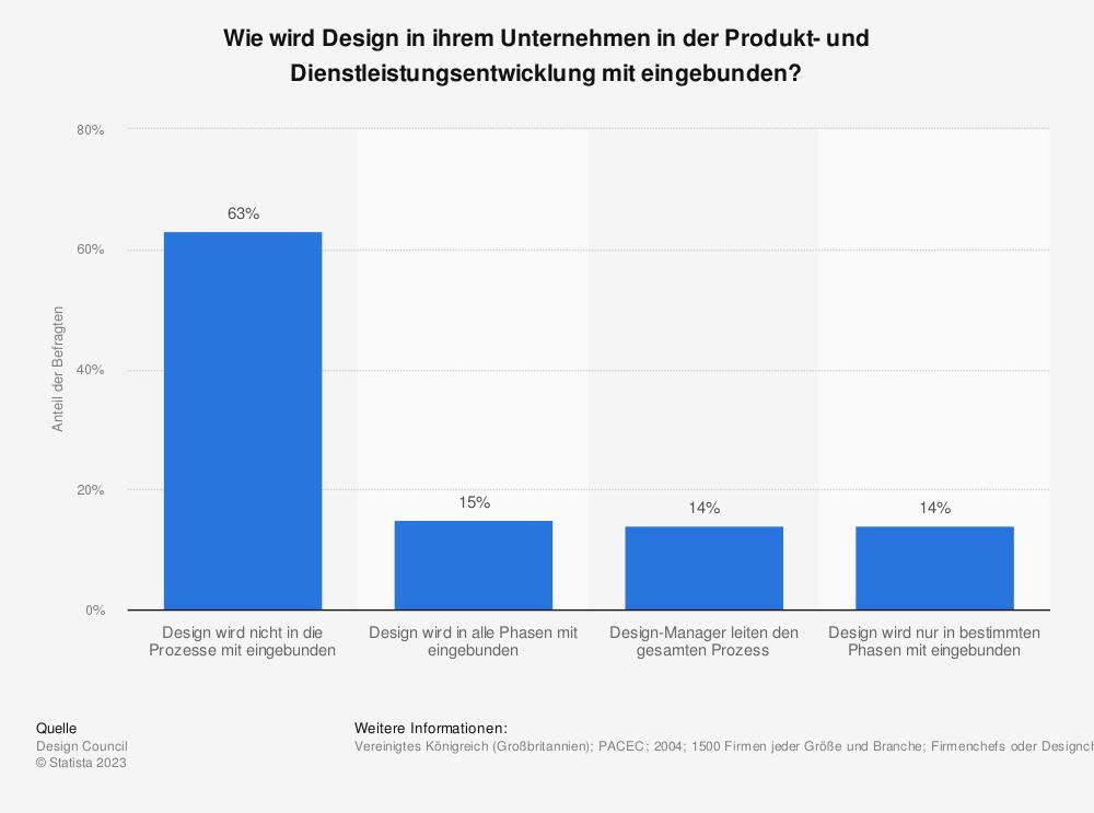 Statistik: Wie wird Design in ihrem Unternehmen in der Produkt- und Dienstleistungsentwicklung mit eingebunden? | Statista