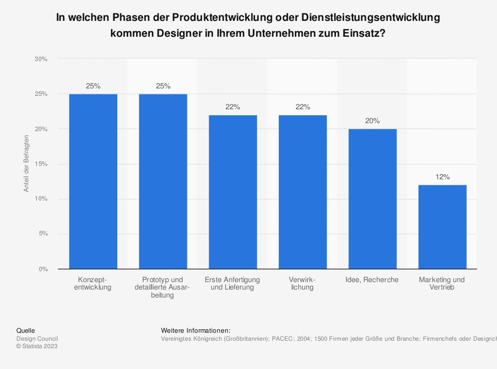 Statistik: In welchen Phasen der Produktentwicklung oder Dienstleistungsentwicklung kommen Designer in Ihrem Unternehmen zum Einsatz? | Statista