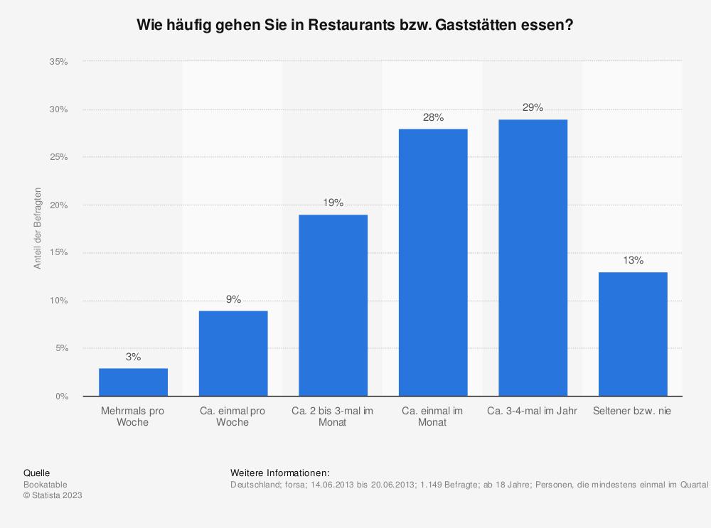 Statistik: Wie häufig gehen Sie in Restaurants bzw. Gaststätten essen? | Statista