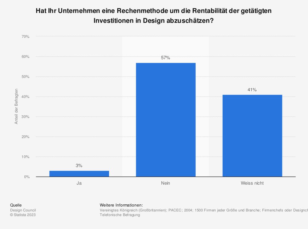 Statistik: Hat Ihr Unternehmen eine Rechenmethode um die Rentabilität der getätigten Investitionen in Design abzuschätzen? | Statista