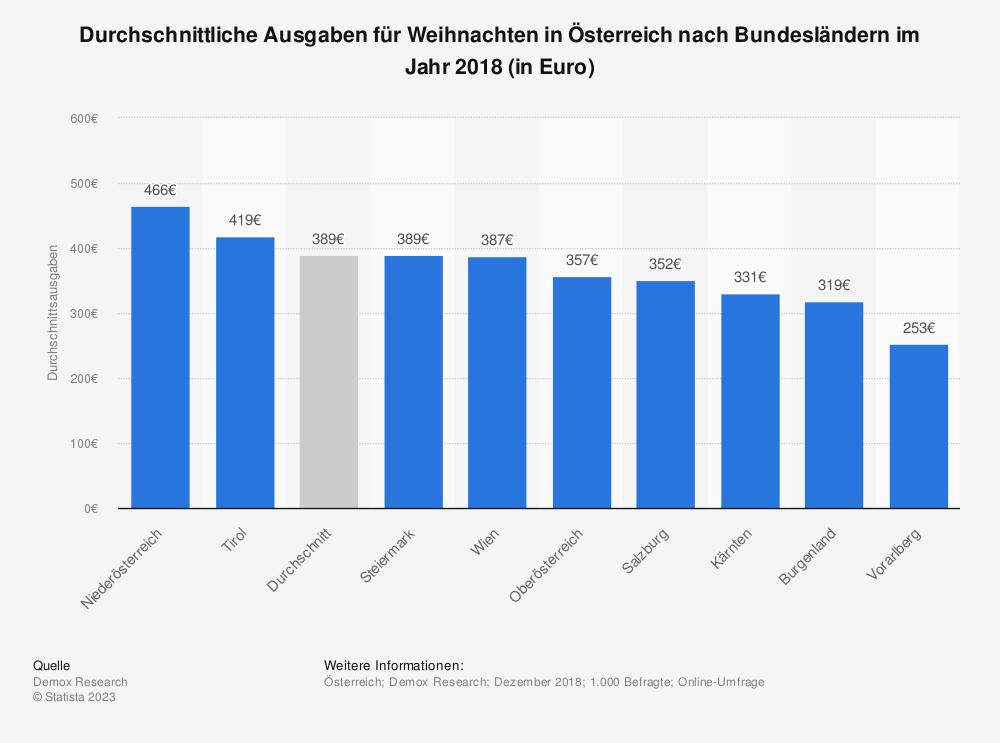 Statistik: Durchschnittliche Ausgaben für Weihnachten in Österreich nach Bundesländern im Jahr 2018 (in Euro) | Statista