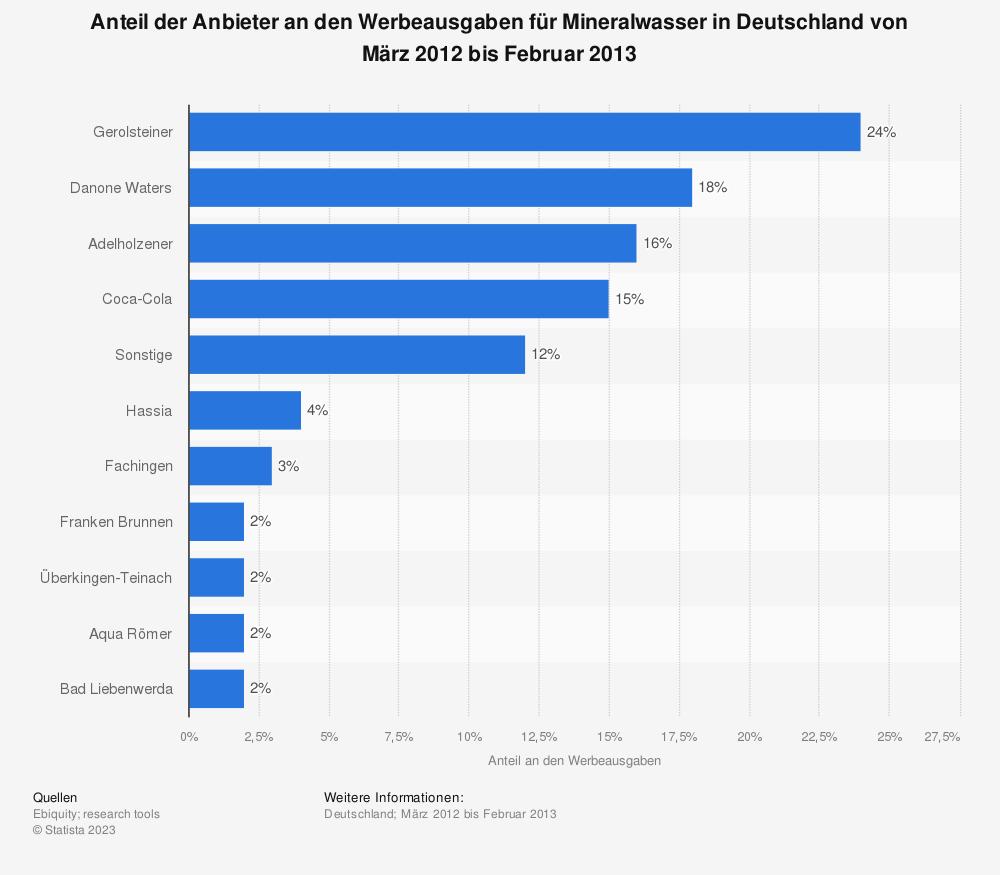 Statistik: Anteil der Anbieter an den Werbeausgaben für Mineralwasser in Deutschland von März 2012 bis Februar 2013  | Statista