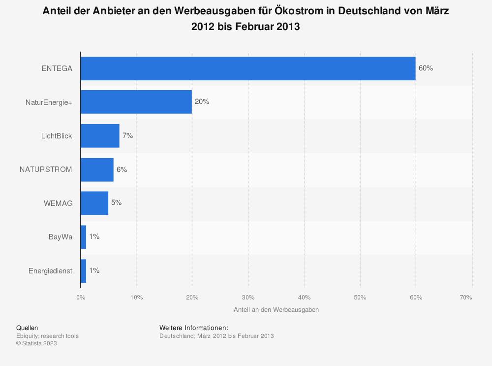 Statistik: Anteil der Anbieter an den Werbeausgaben für Ökostrom in Deutschland von März 2012 bis Februar 2013 | Statista