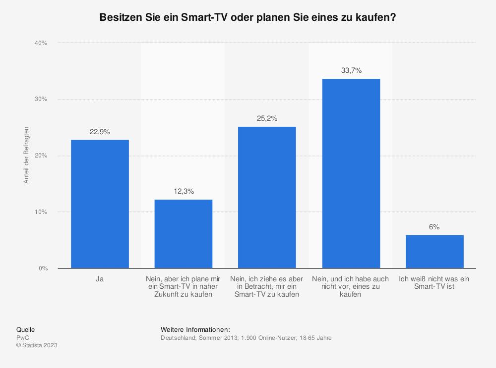 Statistik: Besitzen Sie ein Smart-TV oder planen Sie eines zu kaufen? | Statista
