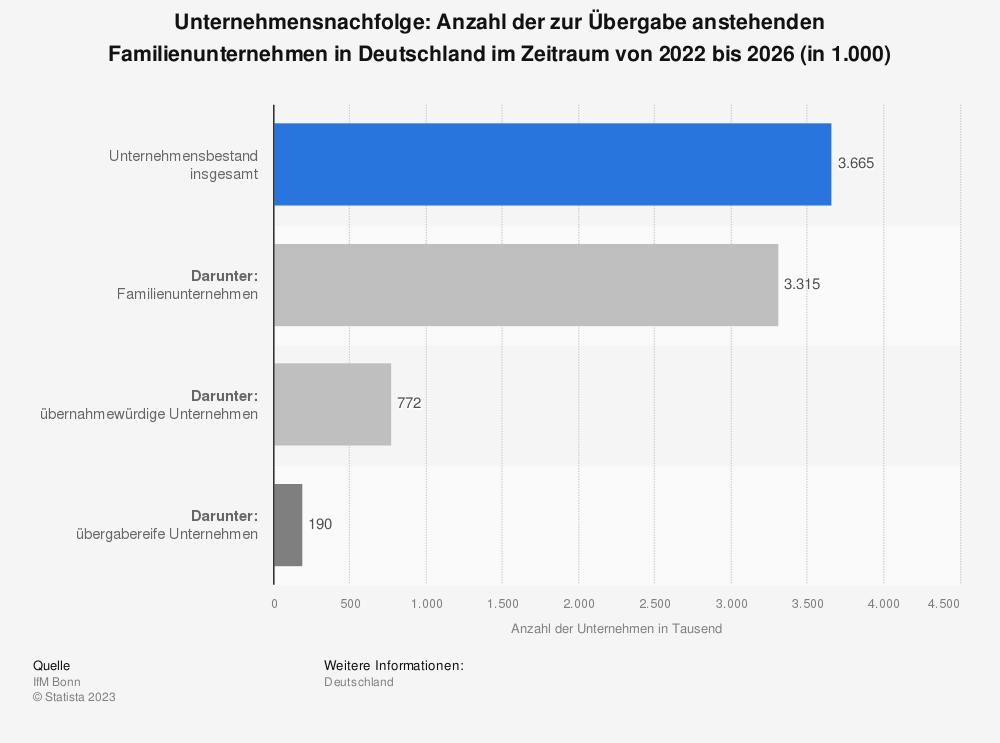 Statistik: Unternehmensnachfolge: Anzahl der zur Übergabe anstehenden Familienunternehmen in Deutschland im Zeitraum von 2014 bis 2018 (in 1.000) | Statista