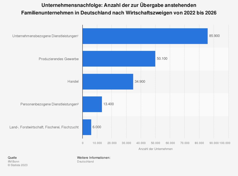 Statistik: Unternehmensnachfolge: Anzahl der zur Übergabe anstehenden Unternehmen in Deutschland nach Wirtschaftszweigen von 2014 bis 2018 | Statista
