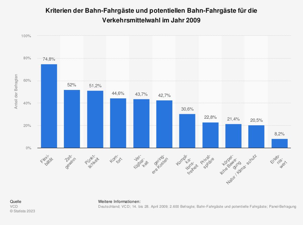 Statistik: Kriterien der Bahn-Fahrgäste und potentiellen Bahn-Fahrgäste für die Verkehrsmittelwahl im Jahr 2009 | Statista