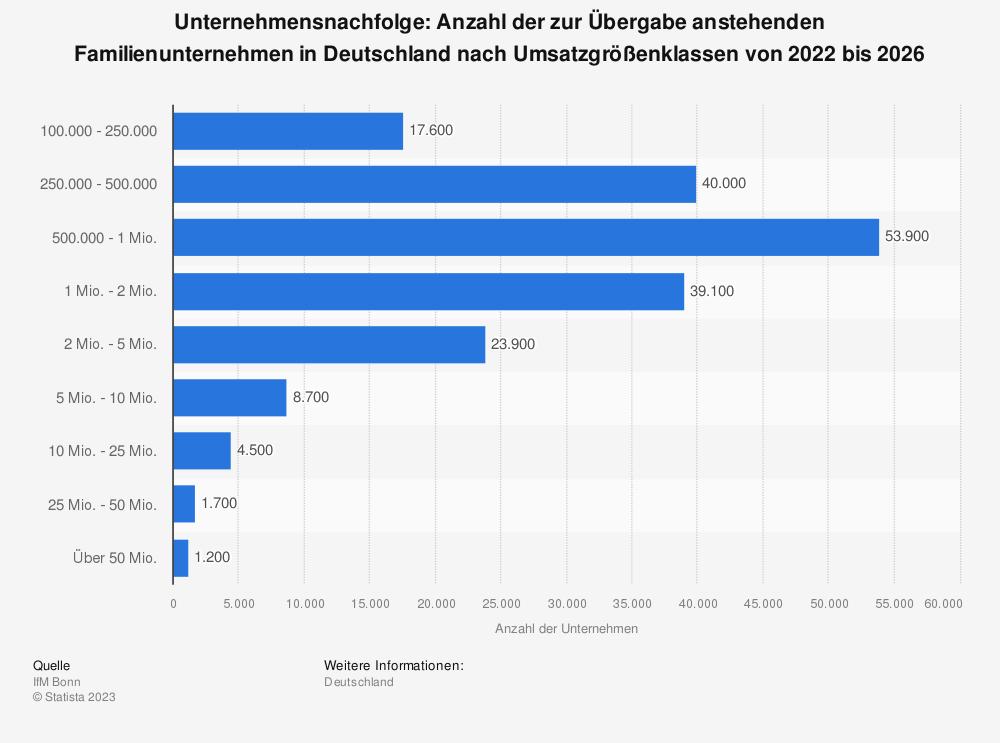 Statistik: Unternehmensnachfolge: Anzahl der zur Übergabe anstehenden Unternehmen in Deutschland nach Umsatzgrößenklassen von 2014 bis 2018 | Statista