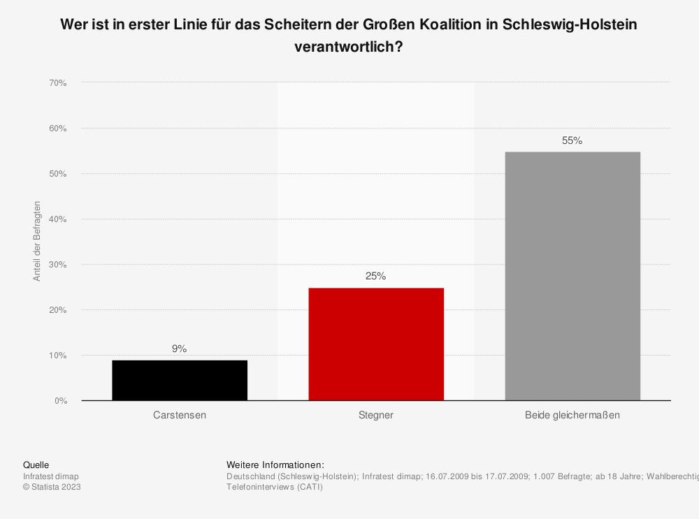 Statistik: Wer ist in erster Linie für das Scheitern der Großen Koalition in Schleswig-Holstein verantwortlich? | Statista