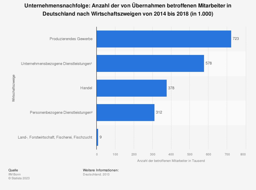 Statistik: Unternehmensnachfolge: Anzahl der von Übernahmen betroffenen Mitarbeiter in Deutschland nach Wirtschaftszweigen von 2014 bis 2018 (in 1.000) | Statista