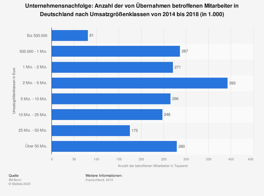 Statistik: Unternehmensnachfolge: Anzahl der von Übernahmen betroffenen Mitarbeiter in Deutschland nach Umsatzgrößenklassen von 2014 bis 2018 (in 1.000) | Statista